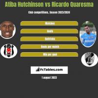 Atiba Hutchinson vs Ricardo Quaresma h2h player stats
