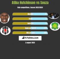 Atiba Hutchinson vs Souza h2h player stats