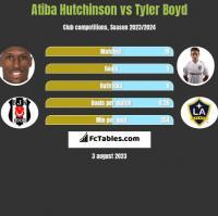 Atiba Hutchinson vs Tyler Boyd h2h player stats