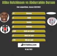 Atiba Hutchinson vs Abdurrahim Dursun h2h player stats