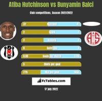 Atiba Hutchinson vs Bunyamin Balci h2h player stats