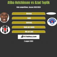 Atiba Hutchinson vs Azad Toptik h2h player stats
