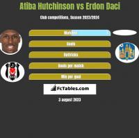 Atiba Hutchinson vs Erdon Daci h2h player stats