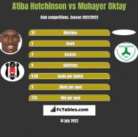 Atiba Hutchinson vs Muhayer Oktay h2h player stats
