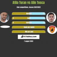 Atila Turan vs Alin Tosca h2h player stats