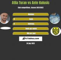 Atila Turan vs Ante Kulusic h2h player stats