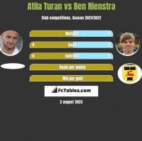 Atila Turan vs Ben Rienstra h2h player stats