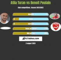 Atila Turan vs Benoit Poulain h2h player stats
