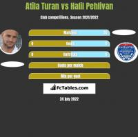 Atila Turan vs Halil Pehlivan h2h player stats