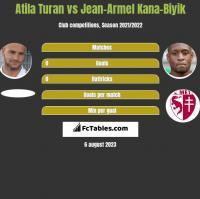 Atila Turan vs Jean-Armel Kana-Biyik h2h player stats