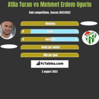 Atila Turan vs Mehmet Erdem Ugurlu h2h player stats