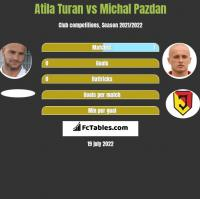 Atila Turan vs Michał Pazdan h2h player stats