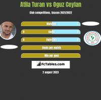 Atila Turan vs Oguz Ceylan h2h player stats