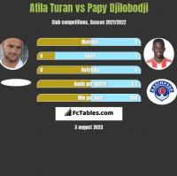 Atila Turan vs Papy Djilobodji h2h player stats