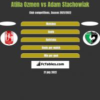 Atilla Ozmen vs Adam Stachowiak h2h player stats