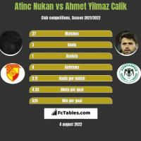Atinc Nukan vs Ahmet Yilmaz Calik h2h player stats