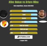 Atinc Nukan vs Arturo Mina h2h player stats