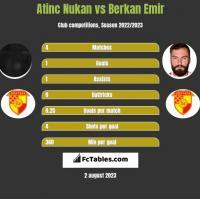 Atinc Nukan vs Berkan Emir h2h player stats