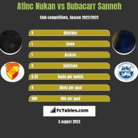 Atinc Nukan vs Bubacarr Sanneh h2h player stats