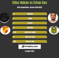 Atinc Nukan vs Erkan Kas h2h player stats