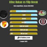 Atinc Nukan vs Filip Novak h2h player stats