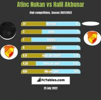 Atinc Nukan vs Halil Akbunar h2h player stats