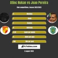 Atinc Nukan vs Joao Pereira h2h player stats