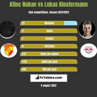 Atinc Nukan vs Lukas Klostermann h2h player stats