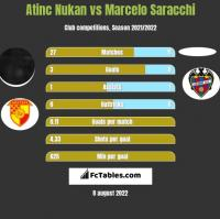 Atinc Nukan vs Marcelo Saracchi h2h player stats