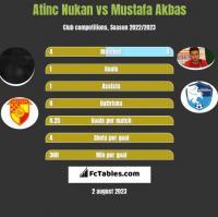 Atinc Nukan vs Mustafa Akbas h2h player stats