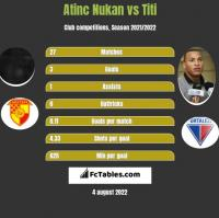 Atinc Nukan vs Titi h2h player stats