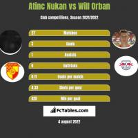 Atinc Nukan vs Will Orban h2h player stats