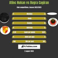 Atinc Nukan vs Bugra Cagiran h2h player stats