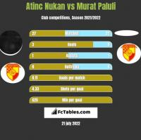 Atinc Nukan vs Murat Paluli h2h player stats