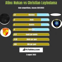 Atinc Nukan vs Christian Luyindama h2h player stats