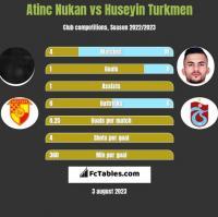 Atinc Nukan vs Huseyin Turkmen h2h player stats