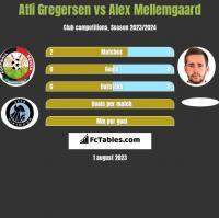 Atli Gregersen vs Alex Mellemgaard h2h player stats