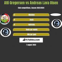 Atli Gregersen vs Andreas Lava Olsen h2h player stats