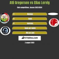 Atli Gregersen vs Elias Lervig h2h player stats