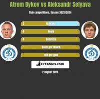 Artem Bykow vs Aleksandr Selyava h2h player stats