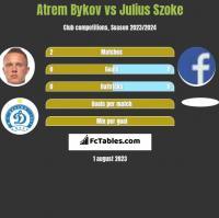 Artem Bykow vs Julius Szoke h2h player stats