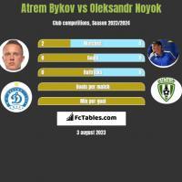 Atrem Bykov vs Oleksandr Noyok h2h player stats