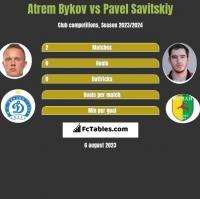 Atrem Bykov vs Pavel Savitskiy h2h player stats
