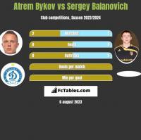 Artem Bykow vs Siergiej Bałanowicz h2h player stats