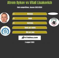 Artem Bykow vs Vitali Lisakovich h2h player stats