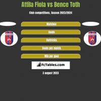 Attila Fiola vs Bence Toth h2h player stats