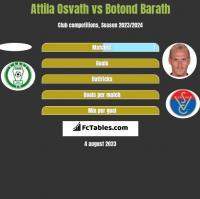 Attila Osvath vs Botond Barath h2h player stats
