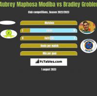 Aubrey Maphosa Modiba vs Bradley Grobler h2h player stats