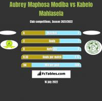Aubrey Maphosa Modiba vs Kabelo Mahlasela h2h player stats