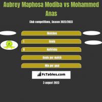 Aubrey Maphosa Modiba vs Mohammed Anas h2h player stats